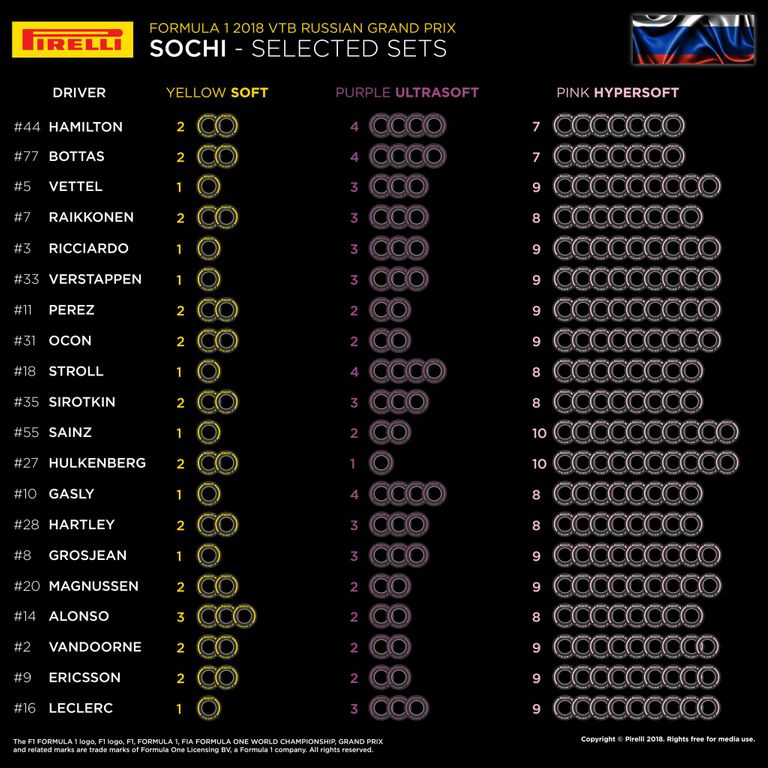 Another race, another bold Ferrari tyre strategy